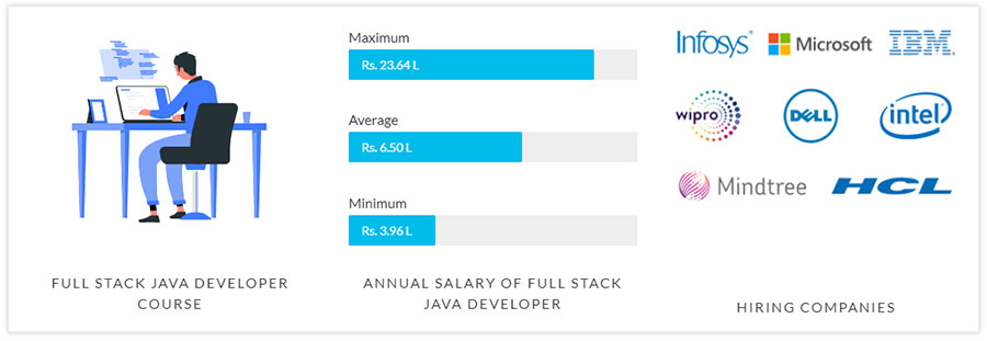 benefits of full stack java developer certification course